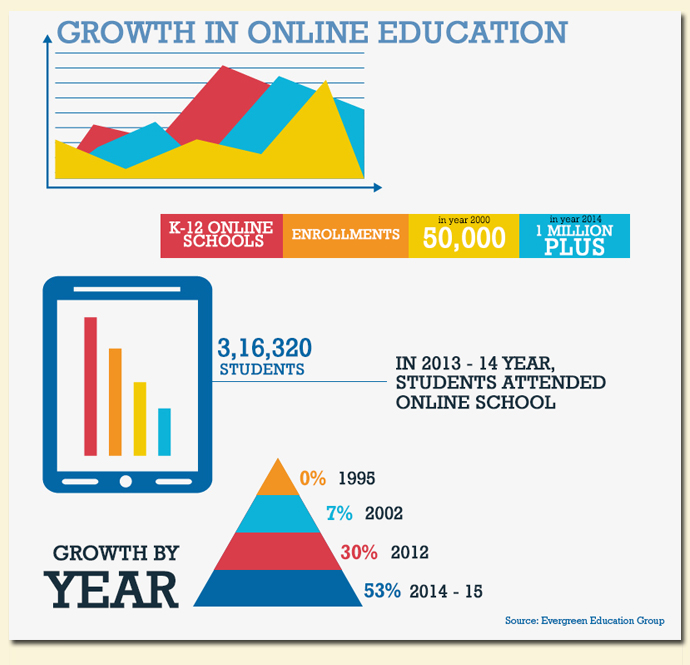 growth in online education