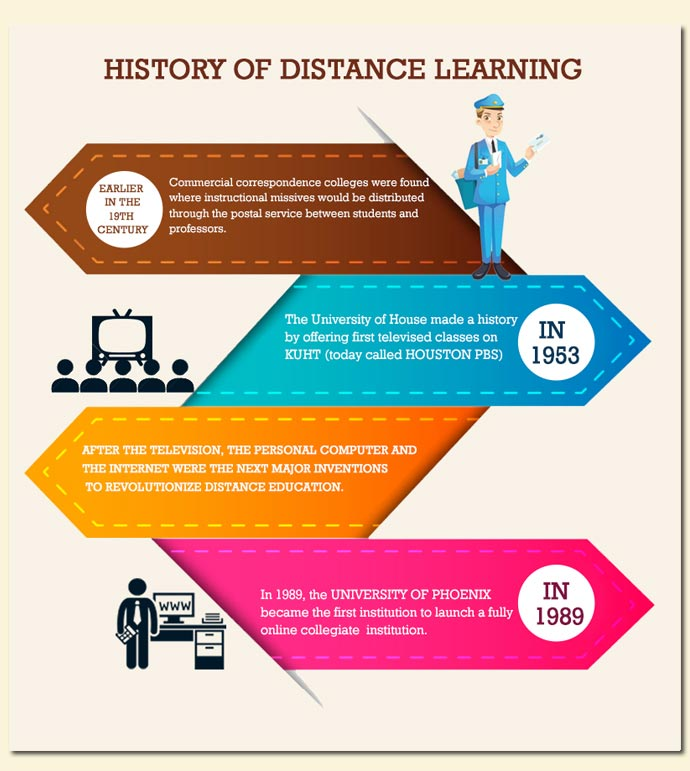 online education history